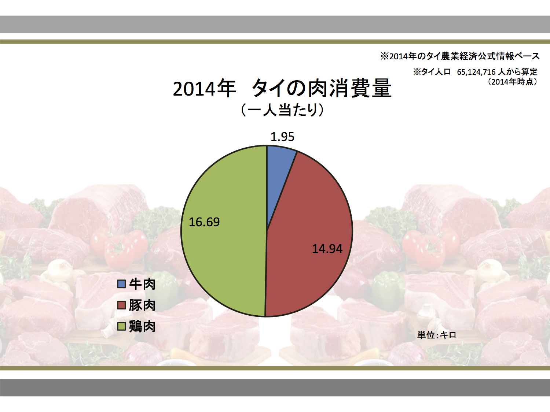 タイの肉消費量割合