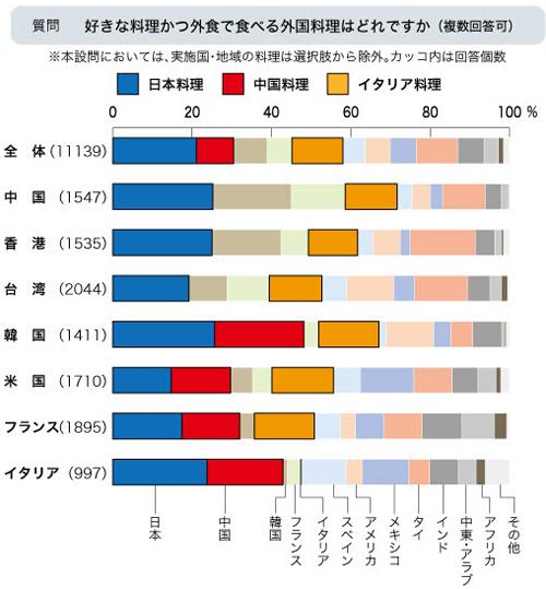 好きな料理・外食で食べる外国料理はどれですか?_日本貿易振興機構調査結果