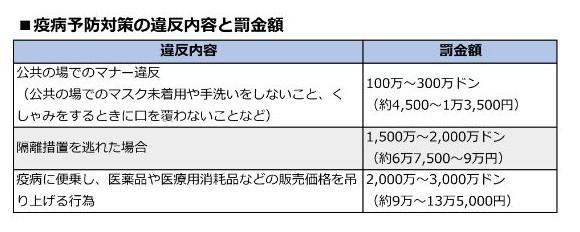 ベトナム_コロナ違反罰金 (2)