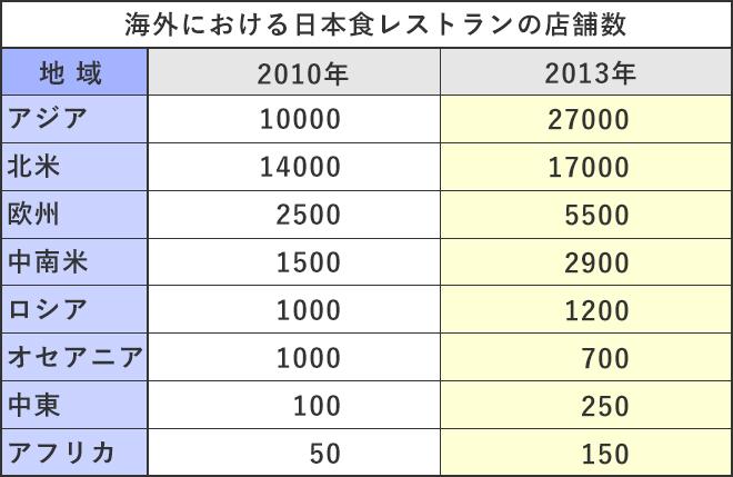 2010年〜2013年_海外における日本食レストランの店舗数_農林水産省推計