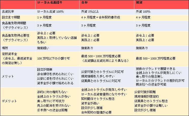 INC 記事・表