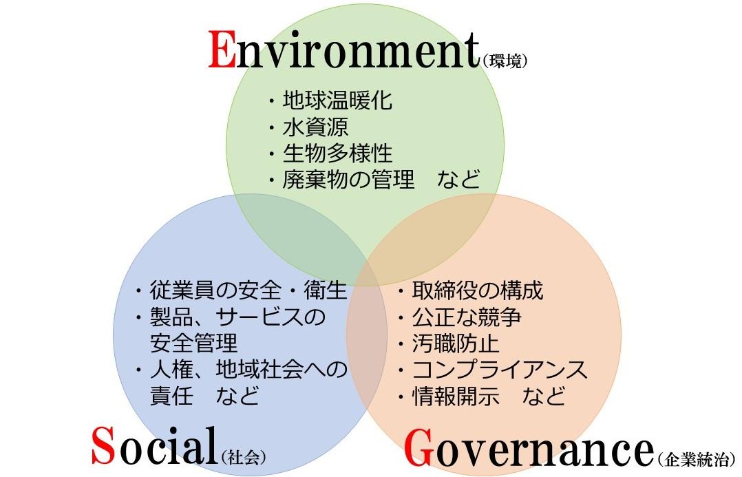 ESG投資の関係性