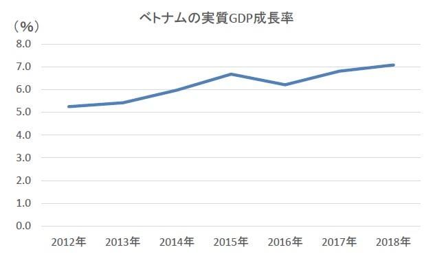 ベトナムの実質GDP推移