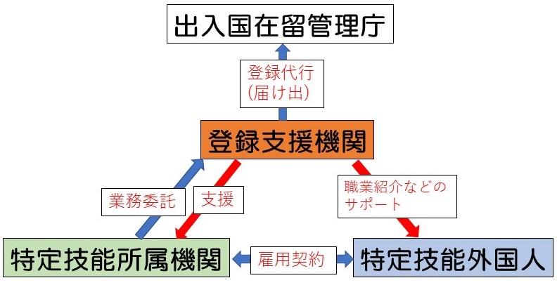 特定技能_1